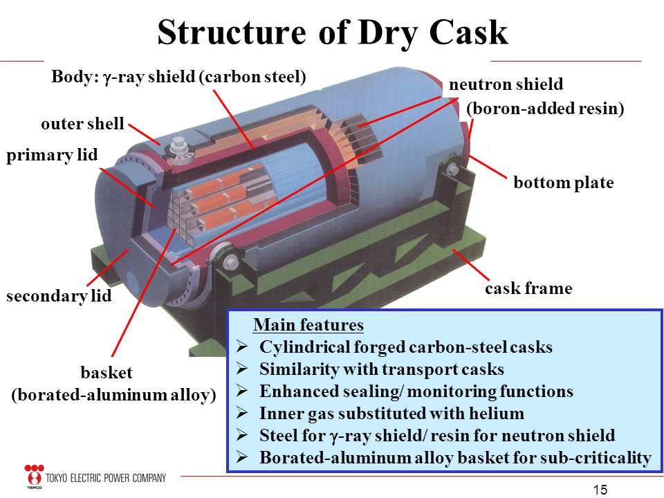 15 Structure of Dry Cask Body: -ray shield (carbon steel) outer shell primary lid secondary lid basket (borated-aluminum alloy) cask frame neutron shi