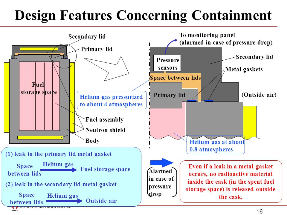 16 (1) leak in the primary lid metal gasket Design Features Concerning Containment (2) leak in the secondary lid metal gasket Space between lids Fuel