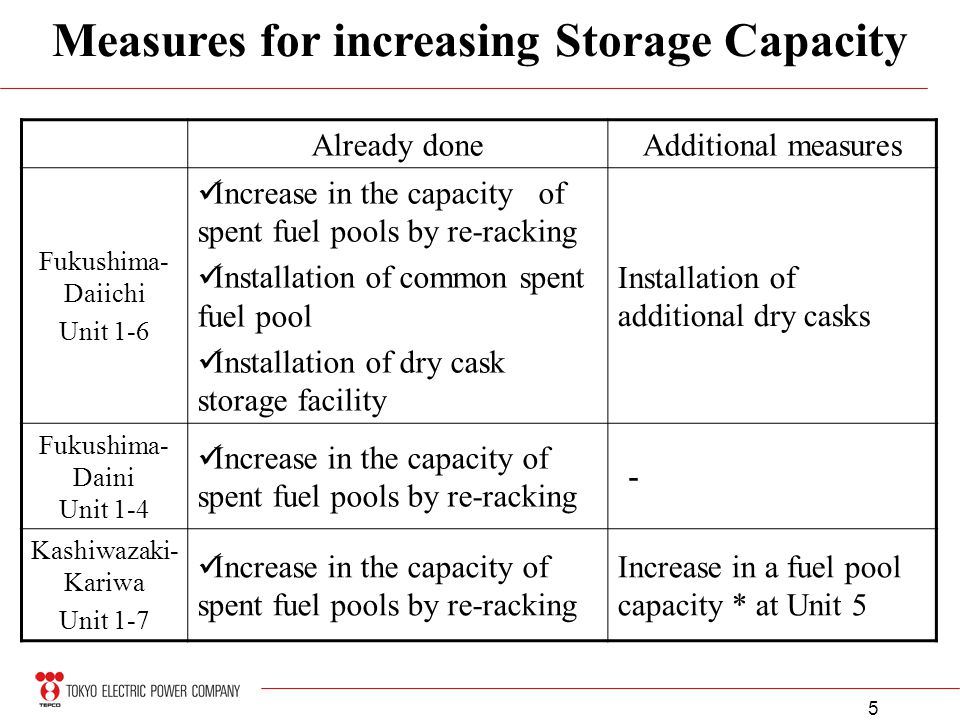 5 Measures for increasing Storage Capacity Already doneAdditional measures Fukushima- Daiichi Unit 1-6 Increase in the capacity of spent fuel pools by