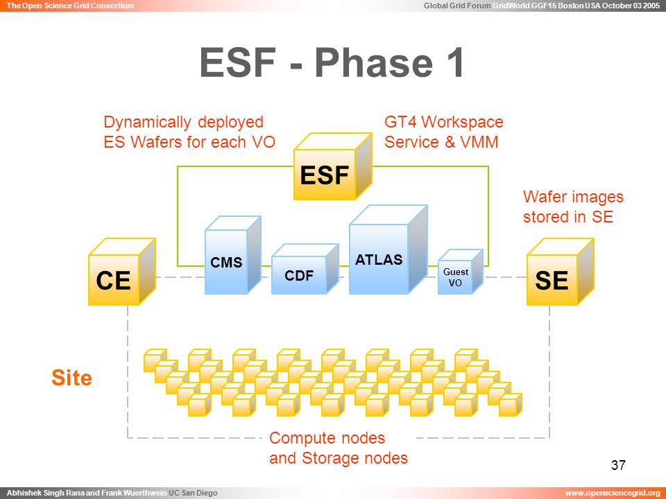 Global Grid Forum GridWorld GGF15 Boston USA October 03 2005 Abhishek Singh Rana and Frank Wuerthwein UC San Diegowww.opensciencegrid.org The Open Science Grid Consortium 37 ESF - Phase 1 CDF CMS ATLAS Guest VO ESF SECE Site GT4 Workspace Service & VMM Dynamically deployed ES Wafers for each VO Wafer images stored in SE Compute nodes and Storage nodes