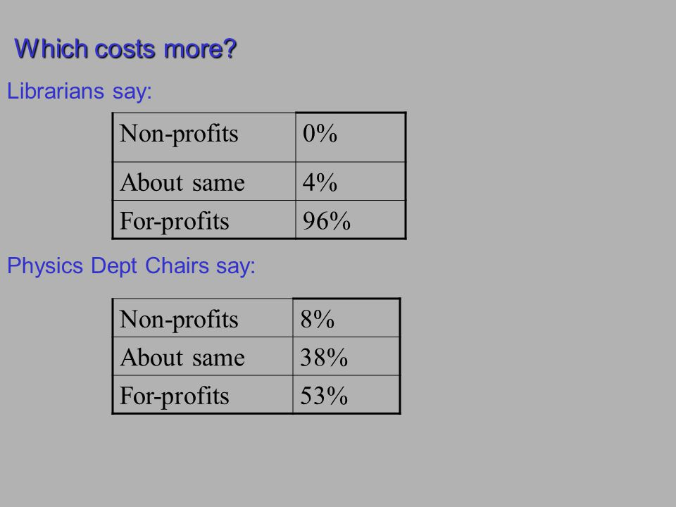 Which costs more? Which costs more? Physics Dept Chairs say: Non-profits8% About same38% For-profits53% Non-profits0% About same4% For-profits96% Libr
