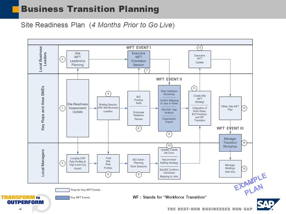 5 Business Transition Planning Site Readiness Plan (4 Months Prior to Go Live) WF : Stands for Workforce Transition EXAMPLE PLAN
