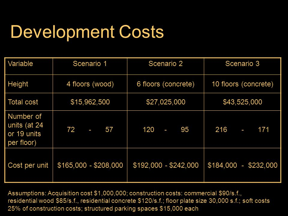 Development Costs Assumptions: Acquisition cost $1,000,000; construction costs: commercial $90/s.f., residential wood $85/s.f., residential concrete $