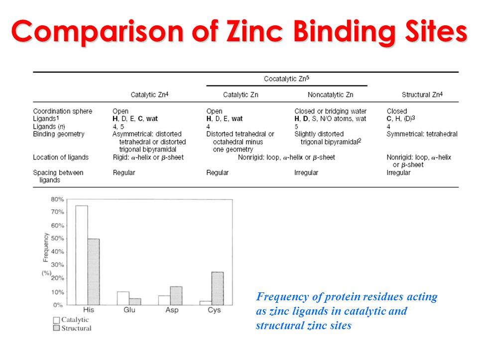 Comparison of Zinc Binding Sites Frequency of protein residues acting as zinc ligands in catalytic and structural zinc sites