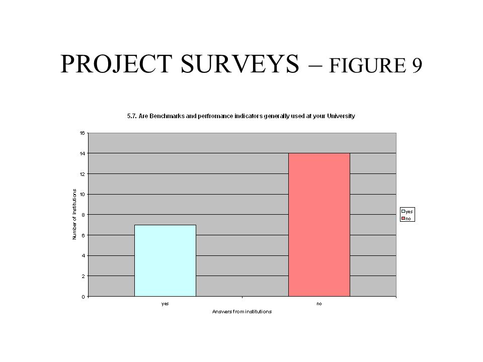 PROJECT SURVEYS – FIGURE 9