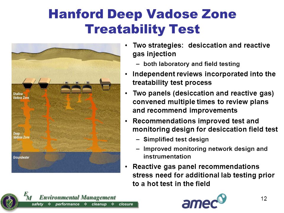 12 Two strategies: desiccation and reactive gas injection –both laboratory and field testing Independent reviews incorporated into the treatability test process Two panels (desiccation and reactive gas) convened multiple times to review plans and recommend improvements Recommendations improved test and monitoring design for desiccation field test –Simplified test design –Improved monitoring network design and instrumentation Reactive gas panel recommendations stress need for additional lab testing prior to a hot test in the field Hanford Deep Vadose Zone Treatability Test