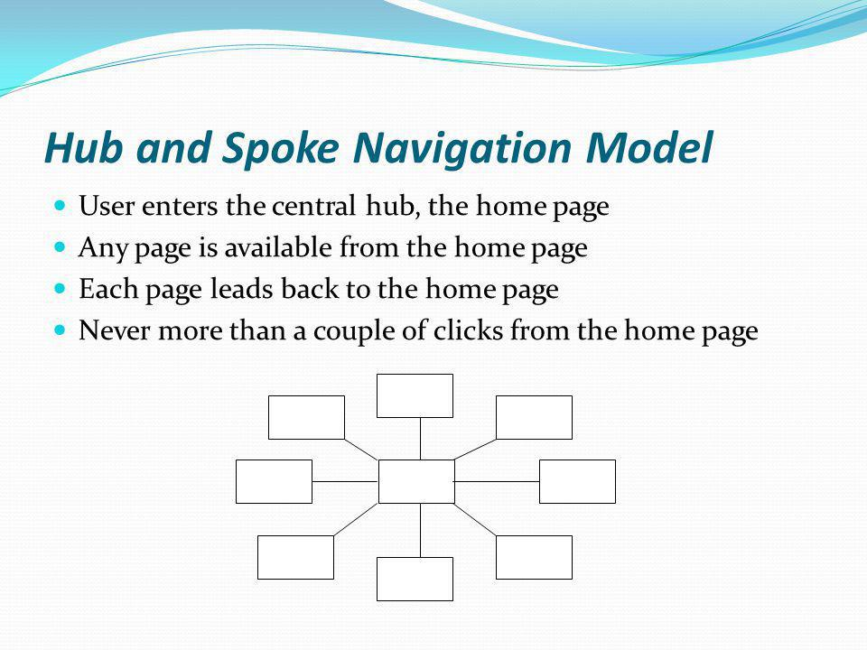 Hub and Spoke Navigation Model User enters the central hub, the home page Any page is available from the home page Each page leads back to the home pa