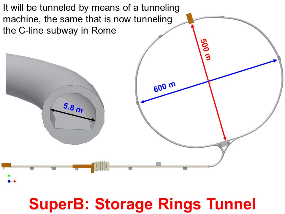 SuperB: Storage Rings Tunnel 600 m 500 m 5.8 m It will be tunneled by means of a tunneling machine, the same that is now tunneling the C-line subway i