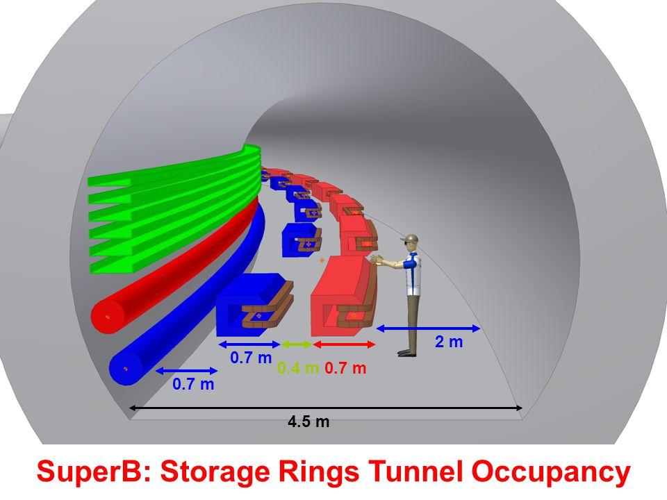 SuperB: Storage Rings Tunnel Occupancy 4.5 m 2 m 0.7 m0.4 m 0.7 m