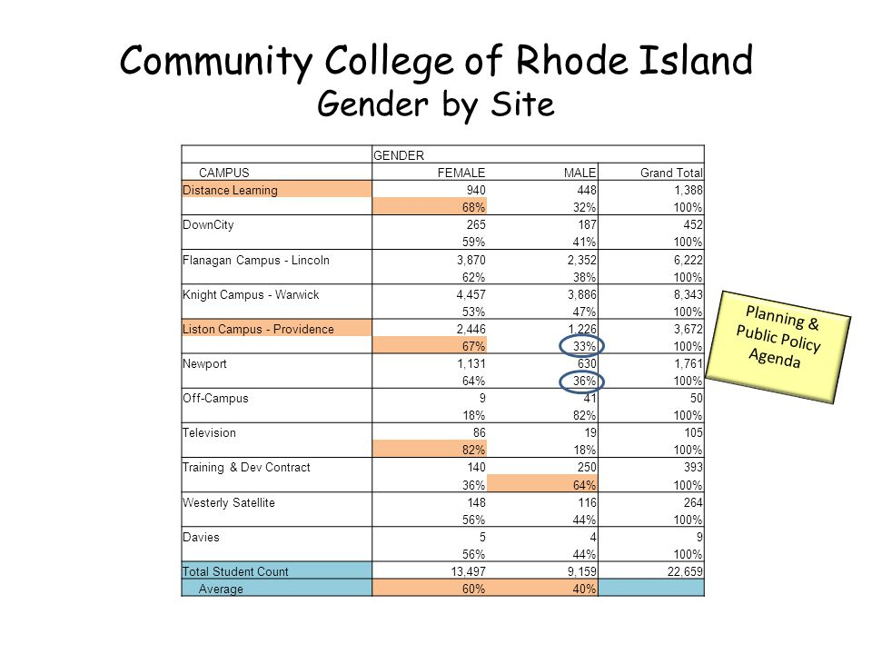 Community College of Rhode Island Gender by Site GENDER CAMPUSFEMALEMALEGrand Total Distance Learning9404481,388 68%32%100% DownCity265187452 59%41%100% Flanagan Campus - Lincoln3,8702,3526,222 62%38%100% Knight Campus - Warwick4,4573,8868,343 53%47%100% Liston Campus - Providence2,4461,2263,672 67%33%100% Newport1,1316301,761 64%36%100% Off-Campus94150 18%82%100% Television8619105 82%18%100% Training & Dev Contract140250393 36%64%100% Westerly Satellite148116264 56%44%100% Davies549 56%44%100% Total Student Count13,4979,15922,659 Average60%40% Planning & Public Policy Agenda