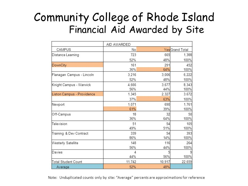 Community College of Rhode Island Financial Aid Awarded by Site AID AWARDED CAMPUSNoYesGrand Total Distance Learning7236651,388 52%48%100% DownCity161291452 36%64%100% Flanagan Campus - Lincoln3,2163,0066,222 52%48%100% Knight Campus - Warwick4,6663,6778,343 56%44%100% Liston Campus - Providence1,3452,3273,672 37%63%100% Newport1,0716901,761 61%39%100% Off-Campus183250 36%64%100% Television5154105 49%51%100% Training & Dev Contract33954393 86%14%100% Westerly Satellite148116264 56%44%100% Davies459 44%56%100% Total Student Count11,74210,91722,659 Average52%48% Note: Unduplicated counts only by site: Average percents are approximations for reference