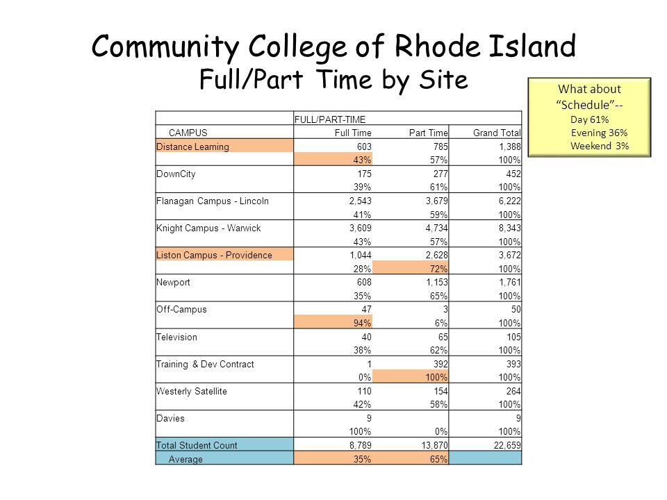 Community College of Rhode Island Full/Part Time by Site FULL/PART-TIME CAMPUSFull TimePart TimeGrand Total Distance Learning6037851,388 43%57%100% DownCity175277452 39%61%100% Flanagan Campus - Lincoln2,5433,6796,222 41%59%100% Knight Campus - Warwick3,6094,7348,343 43%57%100% Liston Campus - Providence1,0442,6283,672 28%72%100% Newport6081,1531,761 35%65%100% Off-Campus47350 94%6%100% Television4065105 38%62%100% Training & Dev Contract1392393 0%100% Westerly Satellite110154264 42%58%100% Davies9 9 100%0%100% Total Student Count8,78913,87022,659 Average35%65% What about Schedule-- Day 61% Evening 36% Weekend 3%