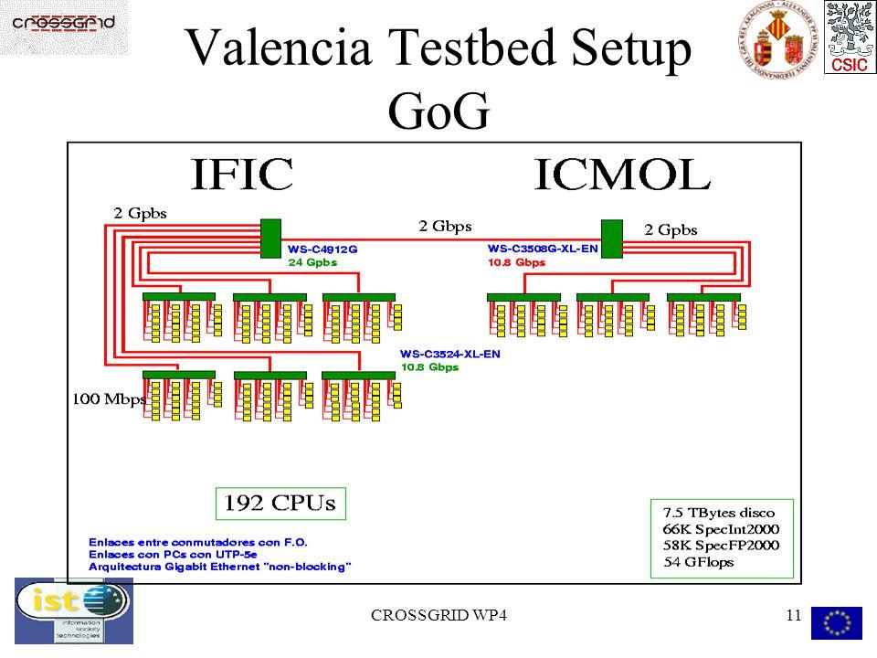 CROSSGRID WP411 Valencia Testbed Setup GoG