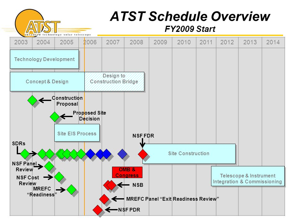 ATST Schedule Overview FY2009 Start 200320042005200620072008200920102011201220132014 Site Construction Telescope & Instrument Integration & Commission