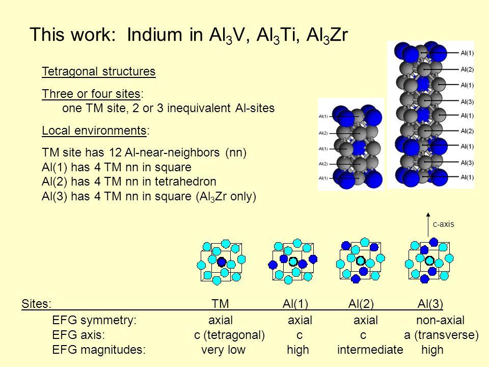 This work: Indium in Al 3 V, Al 3 Ti, Al 3 Zr Sites: TM Al(1) Al(2) Al(3) Tetragonal structures Three or four sites: one TM site, 2 or 3 inequivalent Al-sites Local environments: TM site has 12 Al-near-neighbors (nn) Al(1) has 4 TM nn in square Al(2) has 4 TM nn in tetrahedron Al(3) has 4 TM nn in square (Al 3 Zr only) EFG symmetry: axial axial axial non-axial EFG axis: c (tetragonal) c c a (transverse) EFG magnitudes: very low high intermediate high c-axis