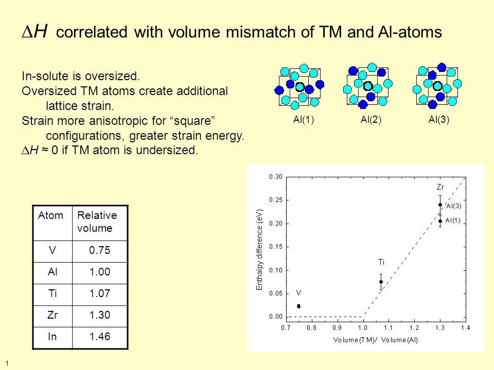 AtomRelative volume V0.75 Al1.00 Ti1.07 Zr1.30 In1.46 H correlated with volume mismatch of TM and Al-atoms Al(1) Al(2) Al(3) In-solute is oversized.