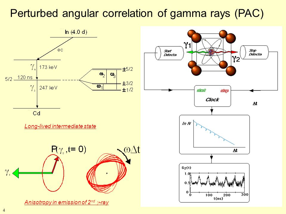 Perturbed angular correlation of gamma rays (PAC) Anisotropy in emission of 2 nd -ray Long-lived intermediate state 4