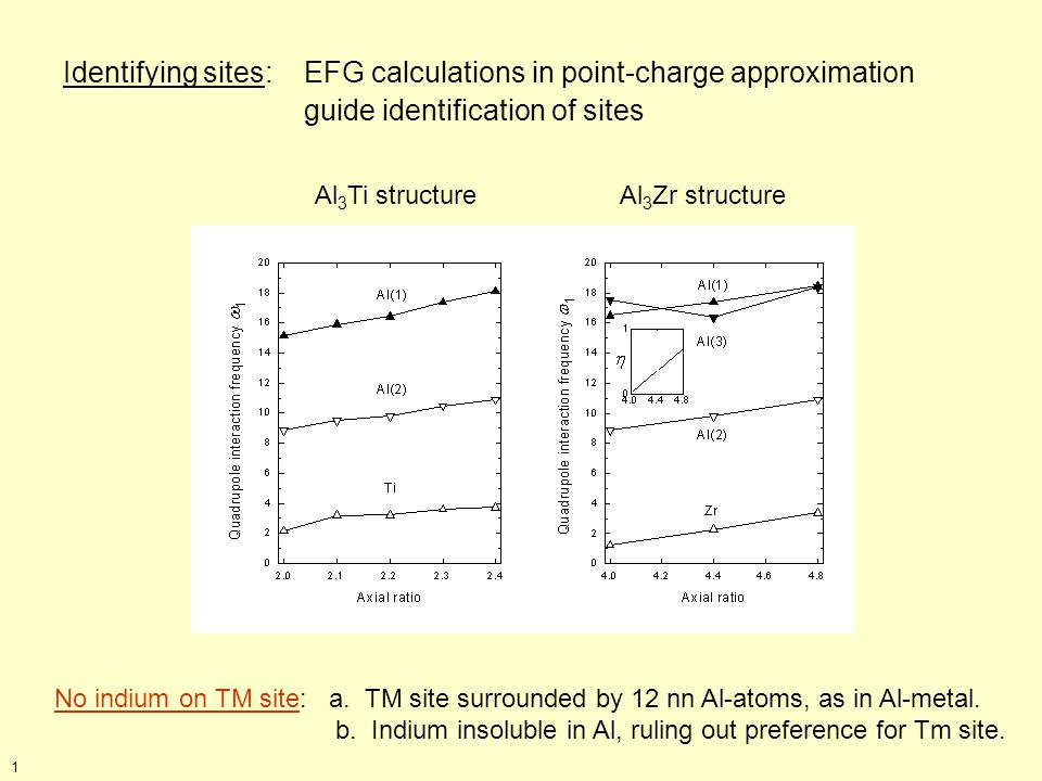 Identifying sites: EFG calculations in point-charge approximation guide identification of sites Al 3 Ti structure Al 3 Zr structure No indium on TM site: a.