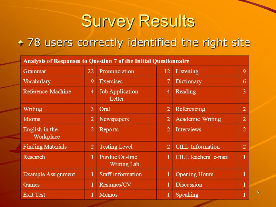9 Survey Results 78 users correctly identified the right site Analysis of Responses to Question 7 of the Initial Questionnaire Grammar22Pronunciation12Listening9 Vocabulary9Exercises7Dictionary6 Reference Machine4Job Application Letter 4Reading3 Writing3Oral2Referencing2 Idioms2Newspapers2Academic Writing2 English in the Workplace 2Reports2Interviews2 Finding Materials2Testing Level2CILL Information2 Research1Purdue On-line Writing Lab.