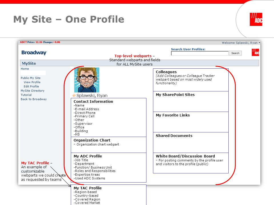 My Site – One Profile Contact Information -Name -E-mail Address -Direct Phone -Primary Cell -Other -Supervisor -Office -Building -MS My ADC Profile -Job Title -Department -Function/ Business Unit -Roles and Responsibilities -Expertise Areas -Used ADC Systems My TAC Profile -Region-based -Country-based -Covered Region -Covered Market -Covered Account -Types of Reporting -Account Alignment Colleagues (Add Colleagues or Colleague Tracker webpart based on most widely used functionality) My SharePoint Sites My Favorite Links My TAC Profile – An example of customizable webparts we could create as requested by teams Top-level webparts – Standard webparts and fields for ALL MySite users White Board/Discussion Board - For posting comments by the profile user and visitors to the profile (public) Organization Chart - Organization chart webpart Shared Documents
