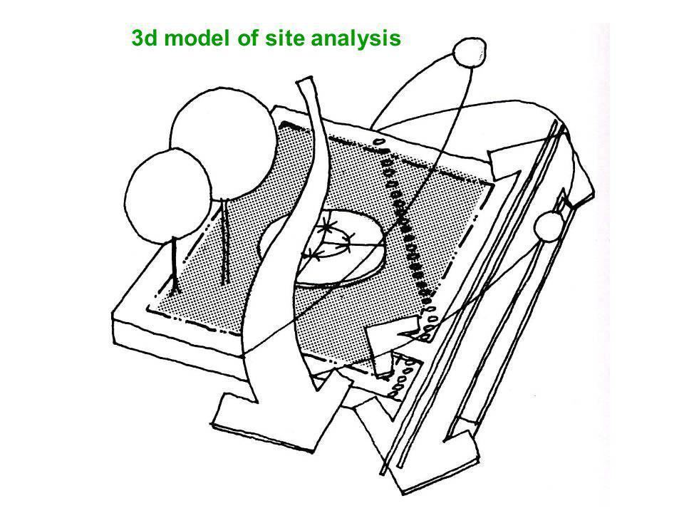 3d model of site analysis + building