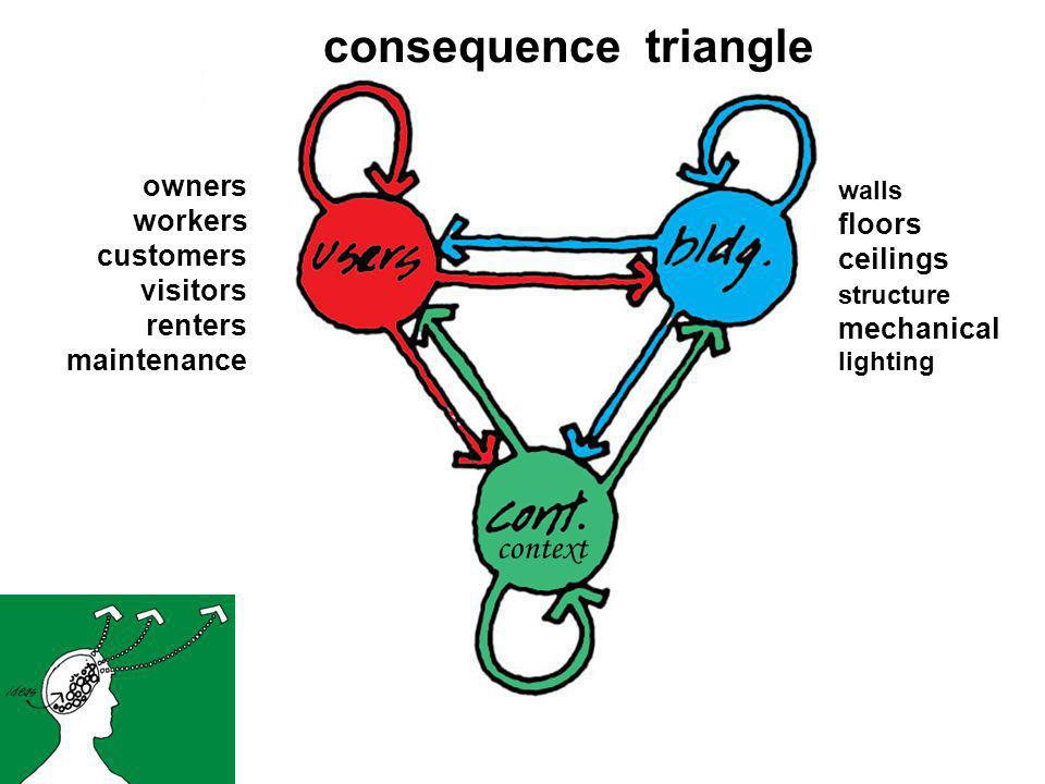 consequence triangle walls floors ceilings structure mechanical lighting owners workers customers visitors renters maintenance context