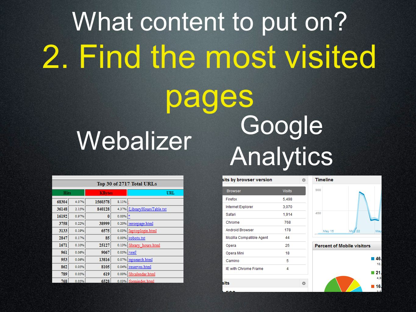 What content to put on 2. Find the most visited pages Webalizer Google Analytics