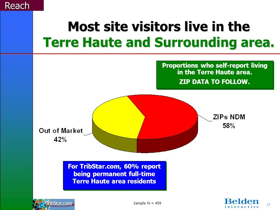 19 Most site visitors live in the Terre Haute and Surrounding area. Reach Sample N = 459 For TribStar.com, 60% report being permanent full-time Terre