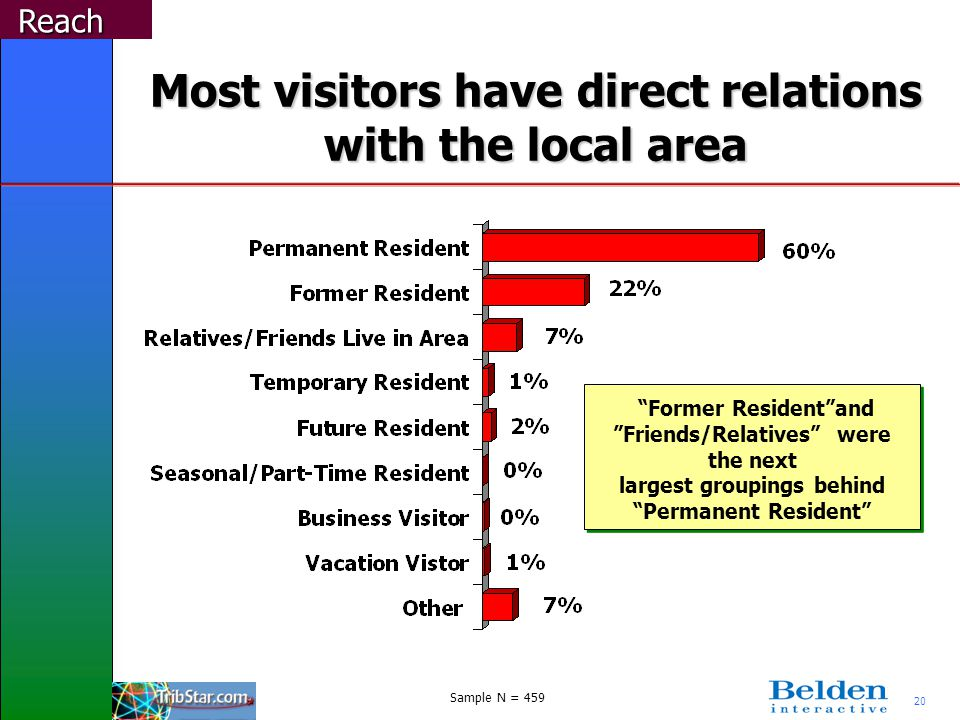 20 Most visitors have direct relations with the local area Reach Former Residentand Friends/Relatives were the next largest groupings behind Permanent Resident Sample N = 459