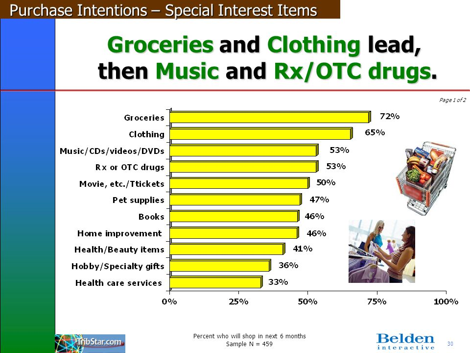 30 Groceries and Clothing lead, then Music and Rx/OTC drugs. Page 1 of 2 Purchase Intentions – Special Interest Items Percent who will shop in next 6
