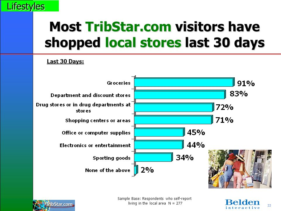 33 Most TribStar.com visitors have shopped local stores last 30 days Sample Base: Respondents who self-report living in the local area N = 277 Last 30 Days: Lifestyles