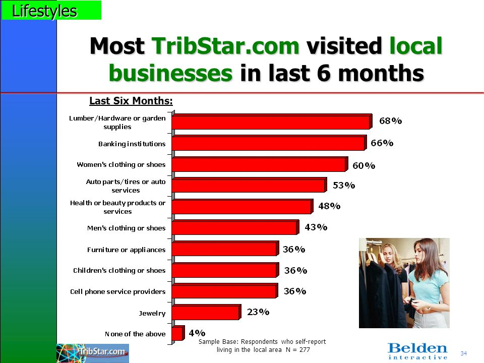 34 Most TribStar.com visited local businesses in last 6 months Sample Base: Respondents who self-report living in the local area N = 277 Last Six Mont