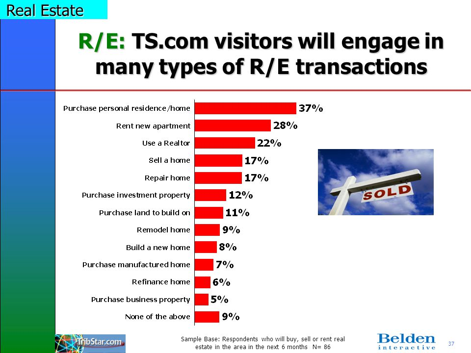 37 R/E: TS.com visitors will engage in many types of R/E transactions Sample Base: Respondents who will buy, sell or rent real estate in the area in the next 6 months N= 86 Real Estate