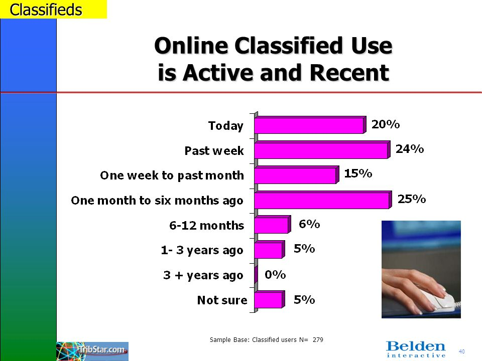 40 Online Classified Use is Active and Recent Classifieds Sample Base: Classified users N= 279