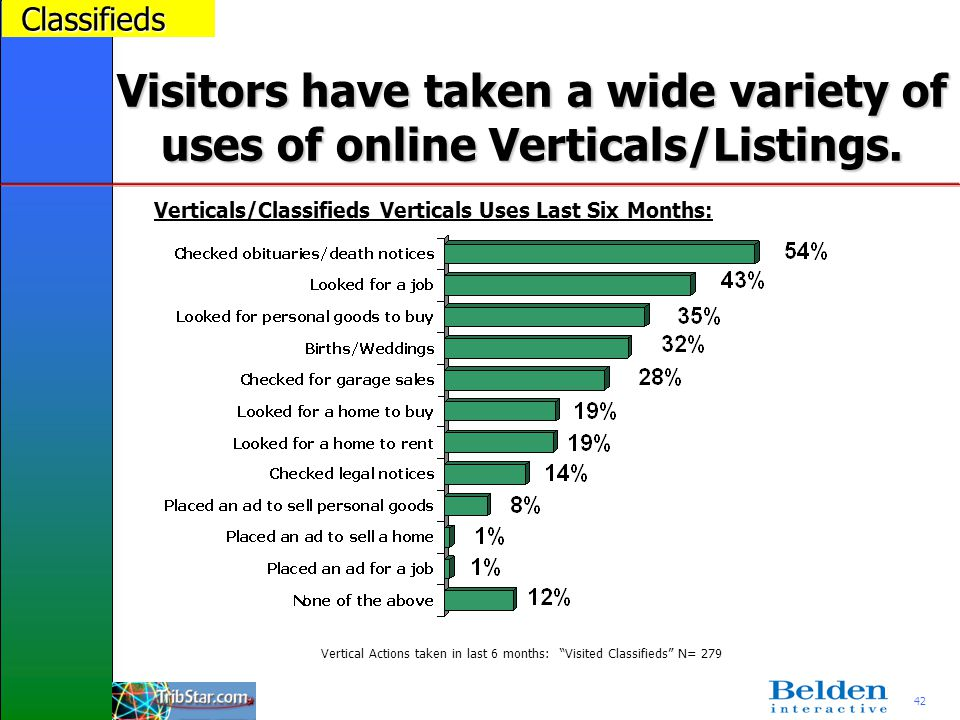 42 Visitors have taken a wide variety of uses of online Verticals/Listings. Classifieds Vertical Actions taken in last 6 months: Visited Classifieds N