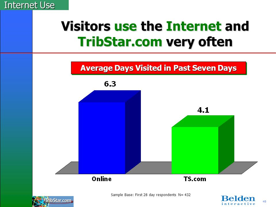 49 Visitors use the Internet and TribStar.com very often Average Days Visited in Past Seven Days Internet Use Sample Base: First 28 day respondents N=