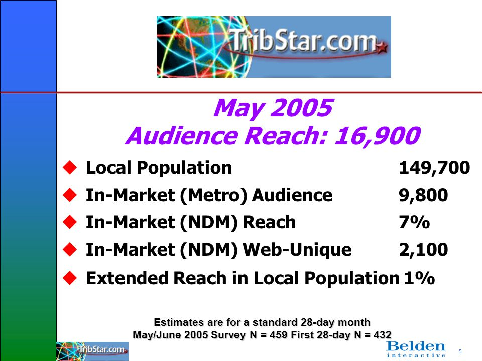5 Local Population149,700 In-Market (Metro) Audience9,800 In-Market (NDM) Reach7% In-Market (NDM) Web-Unique 2,100 Extended Reach in Local Population