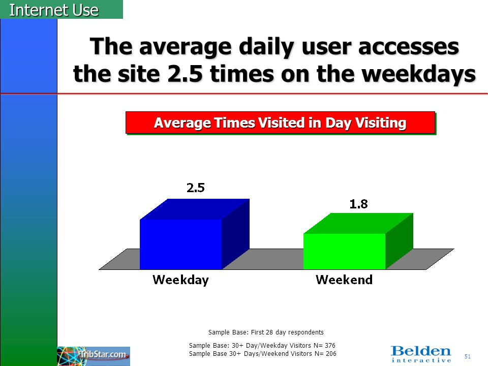 51 The average daily user accesses the site 2.5 times on the weekdays Average Times Visited in Day Visiting Internet Use Sample Base: 30+ Day/Weekday