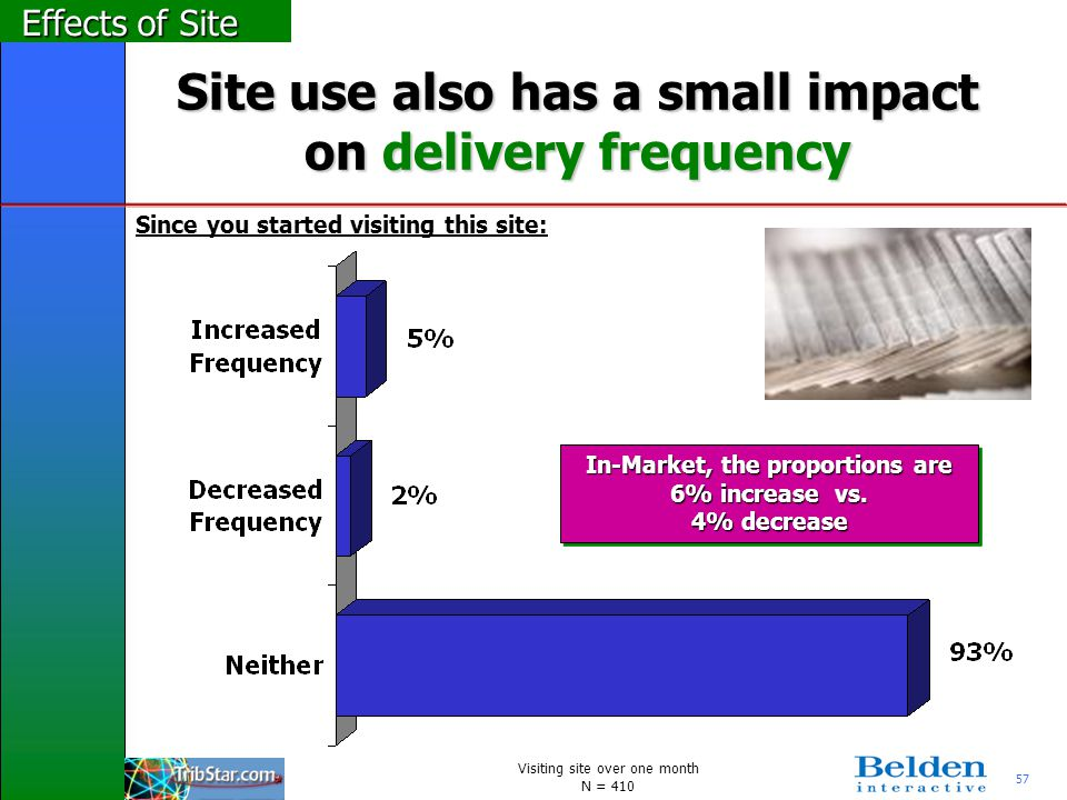 57 Site use also has a small impact on delivery frequency Effects of Site Since you started visiting this site: In-Market, the proportions are 6% incr