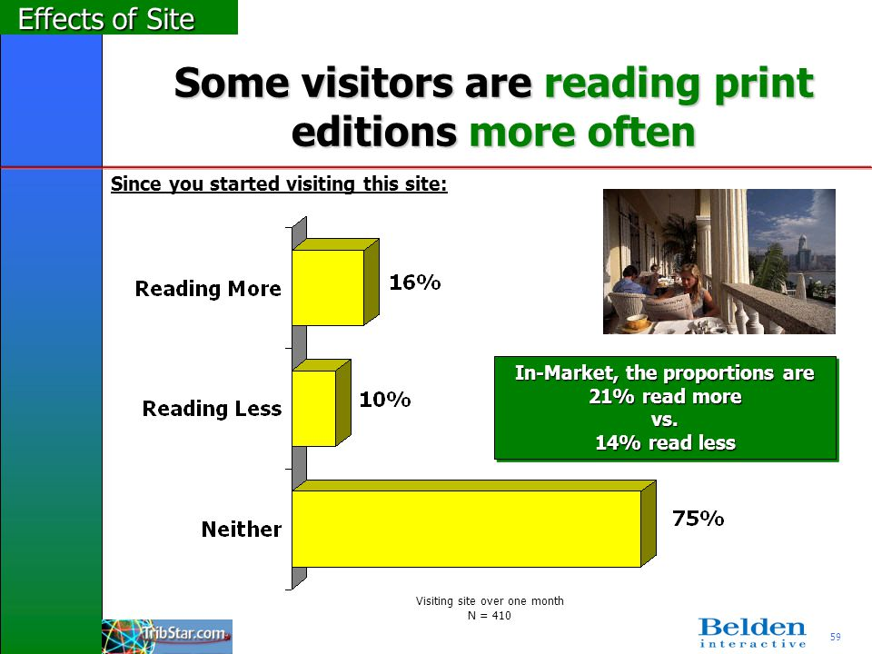 59 Some visitors are reading print editions more often Effects of Site Since you started visiting this site: In-Market, the proportions are 21% read m