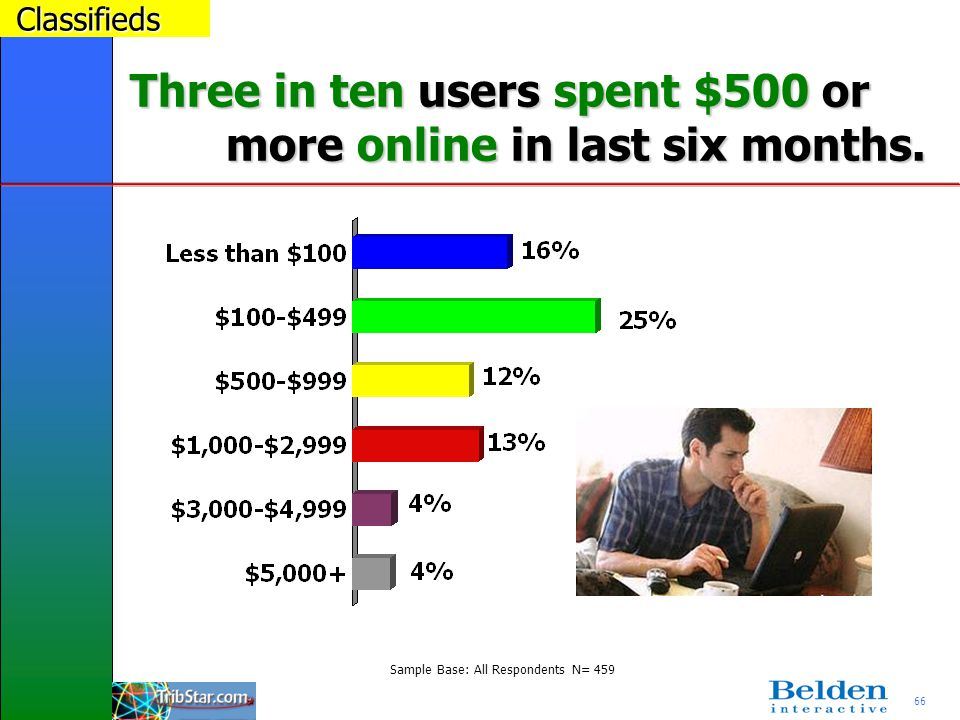 66 Three in ten users spent $500 or more online in last six months.