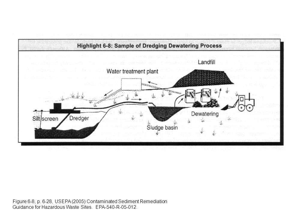 Figure 6-8, p. 6-28, USEPA (2005) Contaminated Sediment Remediation Guidance for Hazardous Waste Sites. EPA-540-R-05-012.