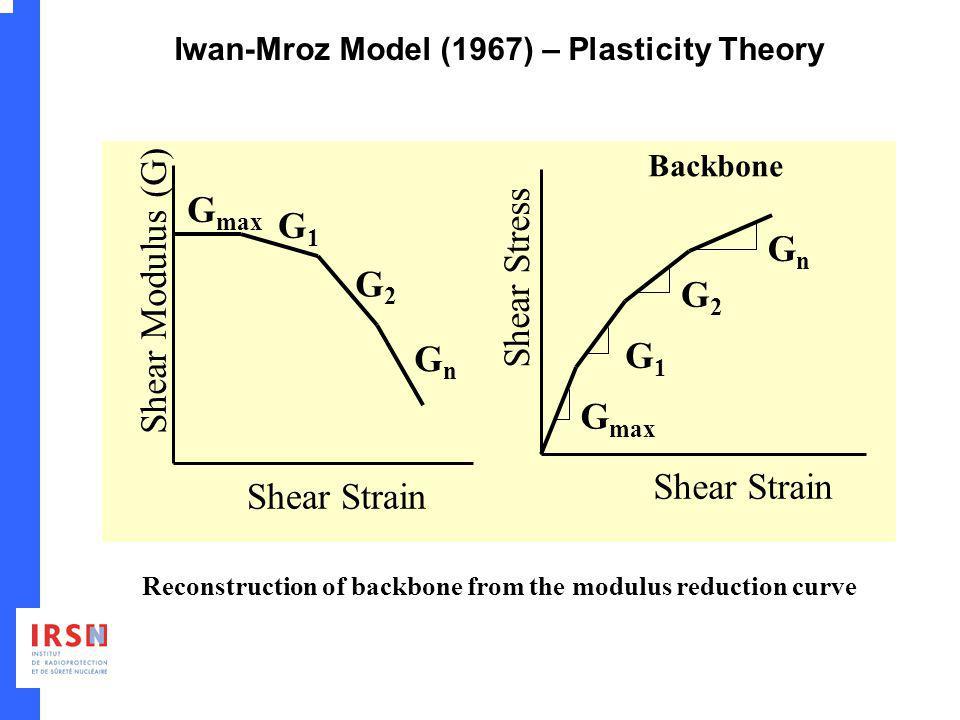 Iwan-Mroz Model (1967) – Plasticity Theory G max G1G1 G2G2 GnGn Shear Strain Shear Modulus (G) G max G1G1 G2G2 GnGn Shear Strain Shear Stress Reconstr