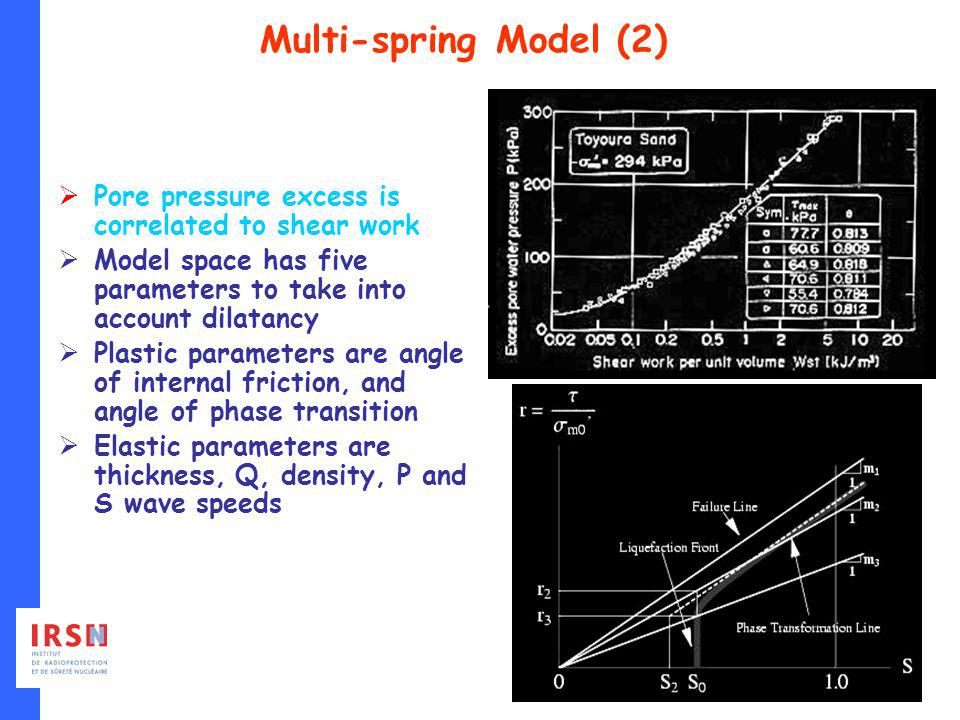 Pore pressure excess is correlated to shear work Model space has five parameters to take into account dilatancy Plastic parameters are angle of internal friction, and angle of phase transition Elastic parameters are thickness, Q, density, P and S wave speeds Multi-spring Model (2)