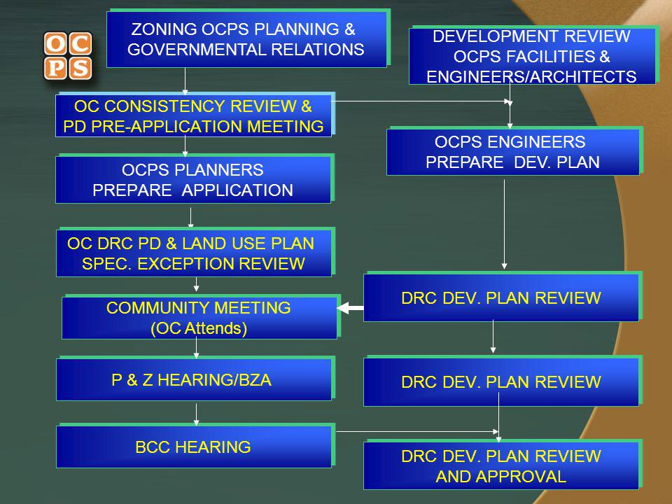 1616 DRC DEV. PLAN REVIEW OCPS PLANNERS PREPARE APPLICATION OCPS PLANNERS PREPARE APPLICATION DRC DEV. PLAN REVIEW AND APPROVAL DRC DEV. PLAN REVIEW A