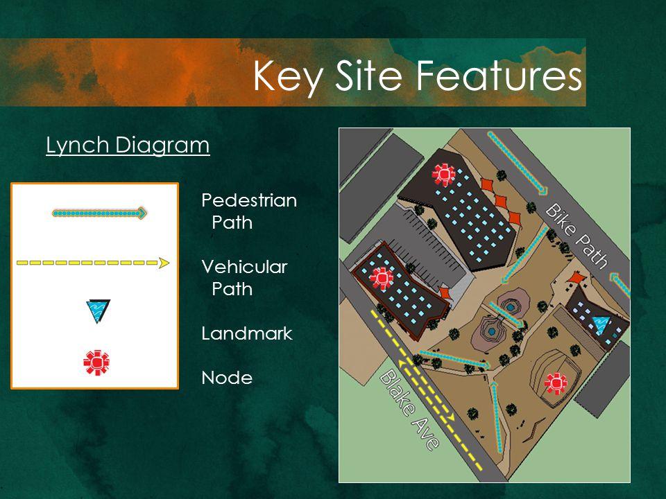 Lynch Diagram Pedestrian Path Vehicular Path Landmark Node Key Site Features
