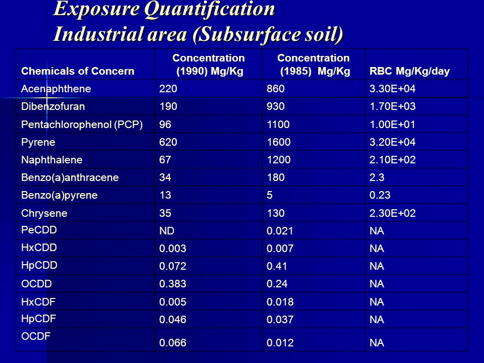 Exposure Quantification Industrial area (Subsurface soil) Chemicals of Concern Concentration (1990) Mg/Kg Concentration (1985) Mg/KgRBC Mg/Kg/day Acen