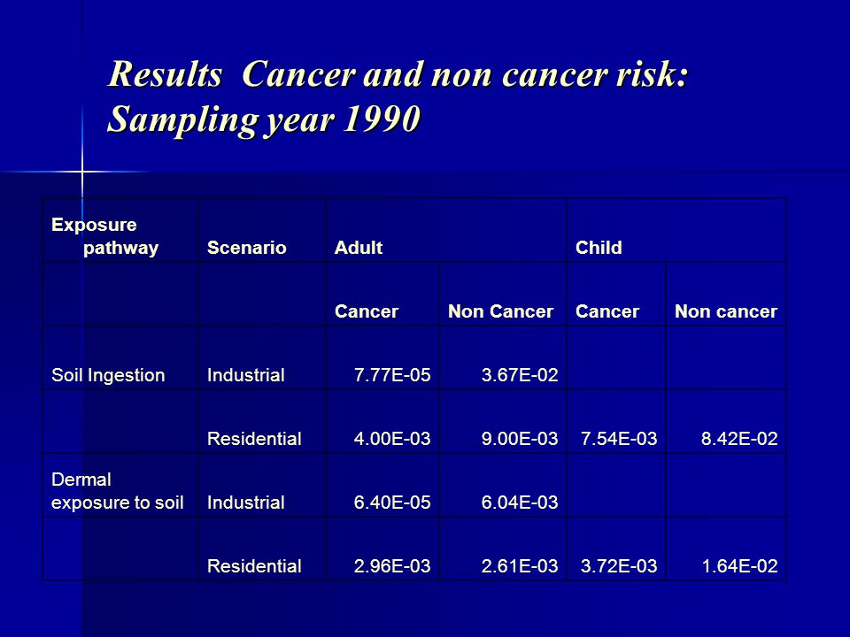 Results Cancer and non cancer risk: Sampling year 1990 Exposure pathwayScenarioAdultChild CancerNon CancerCancerNon cancer Soil IngestionIndustrial7.7