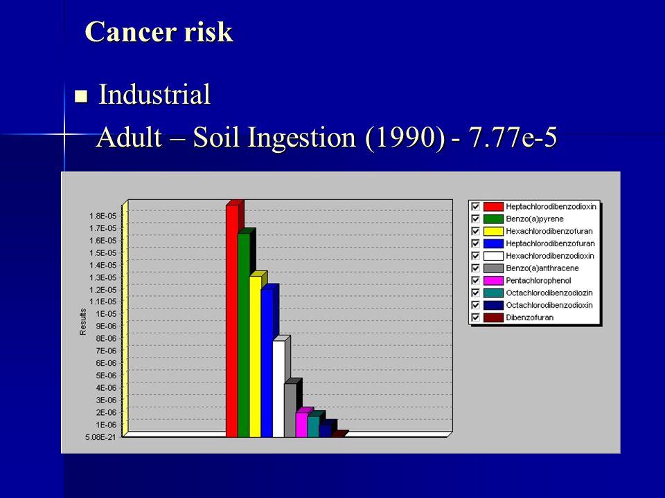 Cancer risk Industrial Industrial Adult – Soil Ingestion (1990) - 7.77e-5 Adult – Soil Ingestion (1990) - 7.77e-5