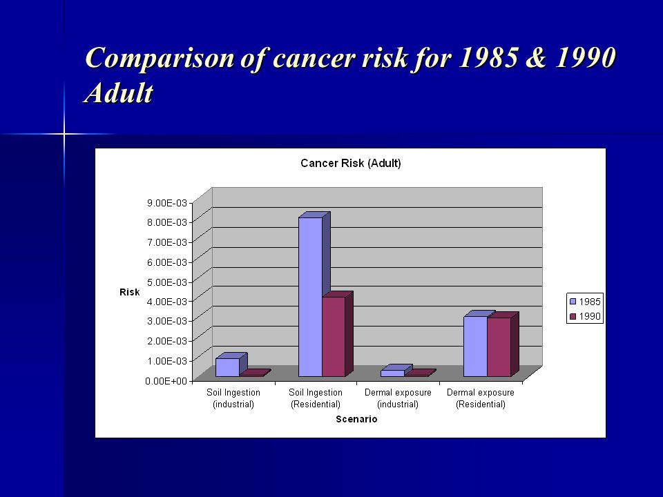 Comparison of cancer risk for 1985 & 1990 Adult